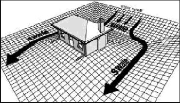 site-drainagegraphic